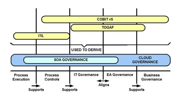 Cloud Computing Governance